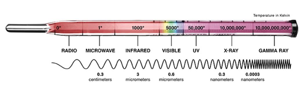 light termometer